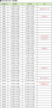 2017년도 한국기술자격검정원 상시검정 시행계획 일정 (기능계 기능사 등급 12개 종목)