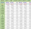 서울특별시 광진구 인구수, 세대수, 가구당 인구, 남녀인구수, 남녀비율 (2017년 5월 기준)