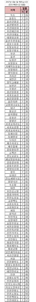 2017년 1월1일 해뜨는시간♡