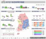 전국 주택 매매,전세,월세가격 동향 종합(2017.11월)