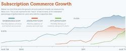 Subscription Commerce의 성장