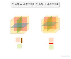 동글(Dongul) - 단독형 ㅡ 수평조력자, 단독형 ㅣ 수직조력자