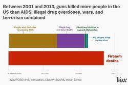 교통사고 사망자 수보다 많은 미국인의 총기 사고 사망수