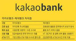 ■카카오뱅크 인공지능도 결합한, 은행 개념 재설계로 돌풍■
