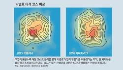 박병호, 체인지업 그리고 효과 속도