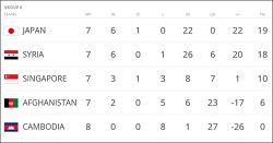 일본 시리아, 치열한 축구 대결 펼치는 까닭