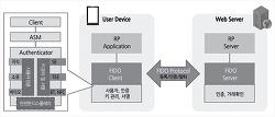 FIDO(Fast Identity Online)