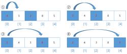[C언어] 선택정렬 (배열에 있는 정수값 내림차순 정렬하기)