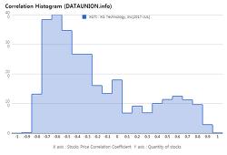 XG Technology, Inc $XGTI Correlation Histogram