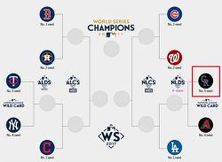 2017 mlb 포스트시즌 일정 - 다저스 최고승률 가능할까