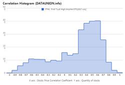 First Trust High Income ETF $FTHI Correlation Histogram
