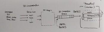 IOCP ( I/O Completion Port )