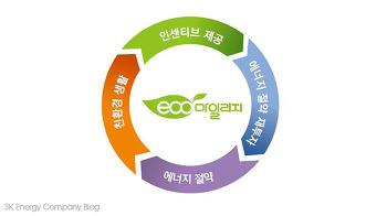 온실가스 감축을 위한 생활 속 에너지 절약, 에코마일리지