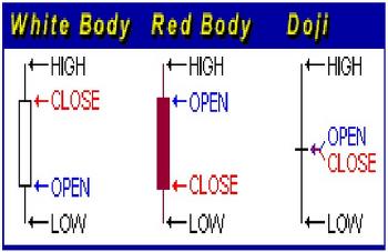 [nattyvirk] Candlestick patterns - 주식 차트 봉 패턴
