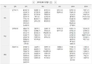 한국 프로야구 KBO 역대 최다 안타 TOP 10