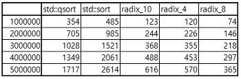 기수정렬(radix sort) 빠르게 수행하기