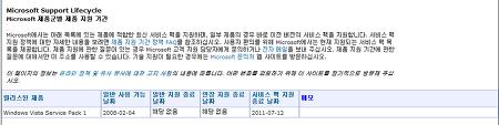 Windows Vista (윈도우 비스타) SP1 지원종료 안내