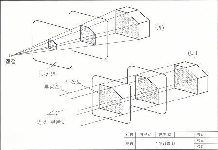 기계제도-정투상도의 원리와 투상법
