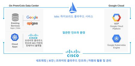 시스코-구글, 새로운 하이브리드 클라우드 솔루션을 위한 파트너십 체결