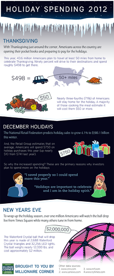 Holiday Spending 2012