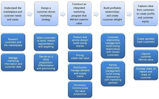 마케팅 전략 수립