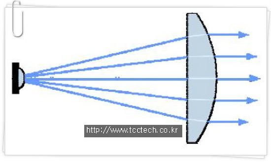 LED의 세계 시장 동향