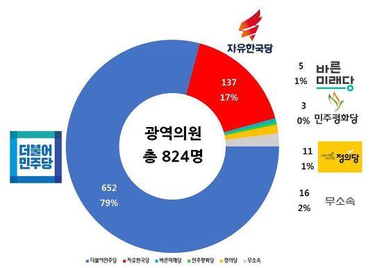 제7회 6.13 전국 동시 지방 선거 결산 및 특이점 요약