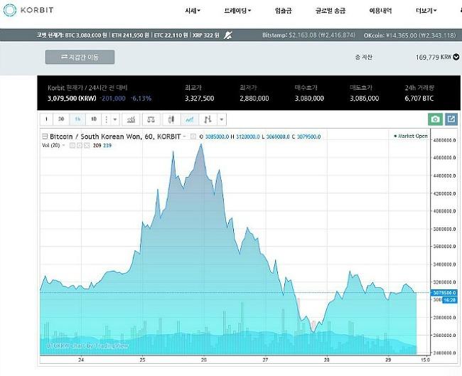 2017/05/29 리플코인 XRP 323원 , 비트코인 BTC 300만원 가격 전망은?