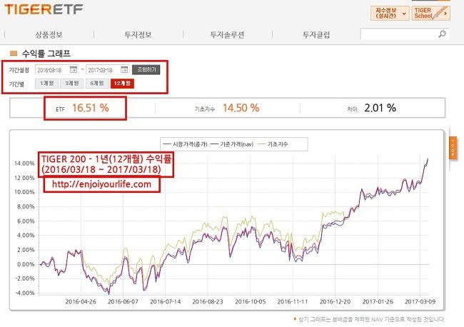 → 코스피 상승장, '적금'보다 ETF 투자가 이득 : TIGER200 매수 수익률 현황