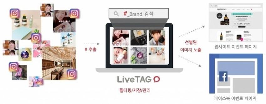시지온, 인스타그램 해시태그 활용 '라이브태그..