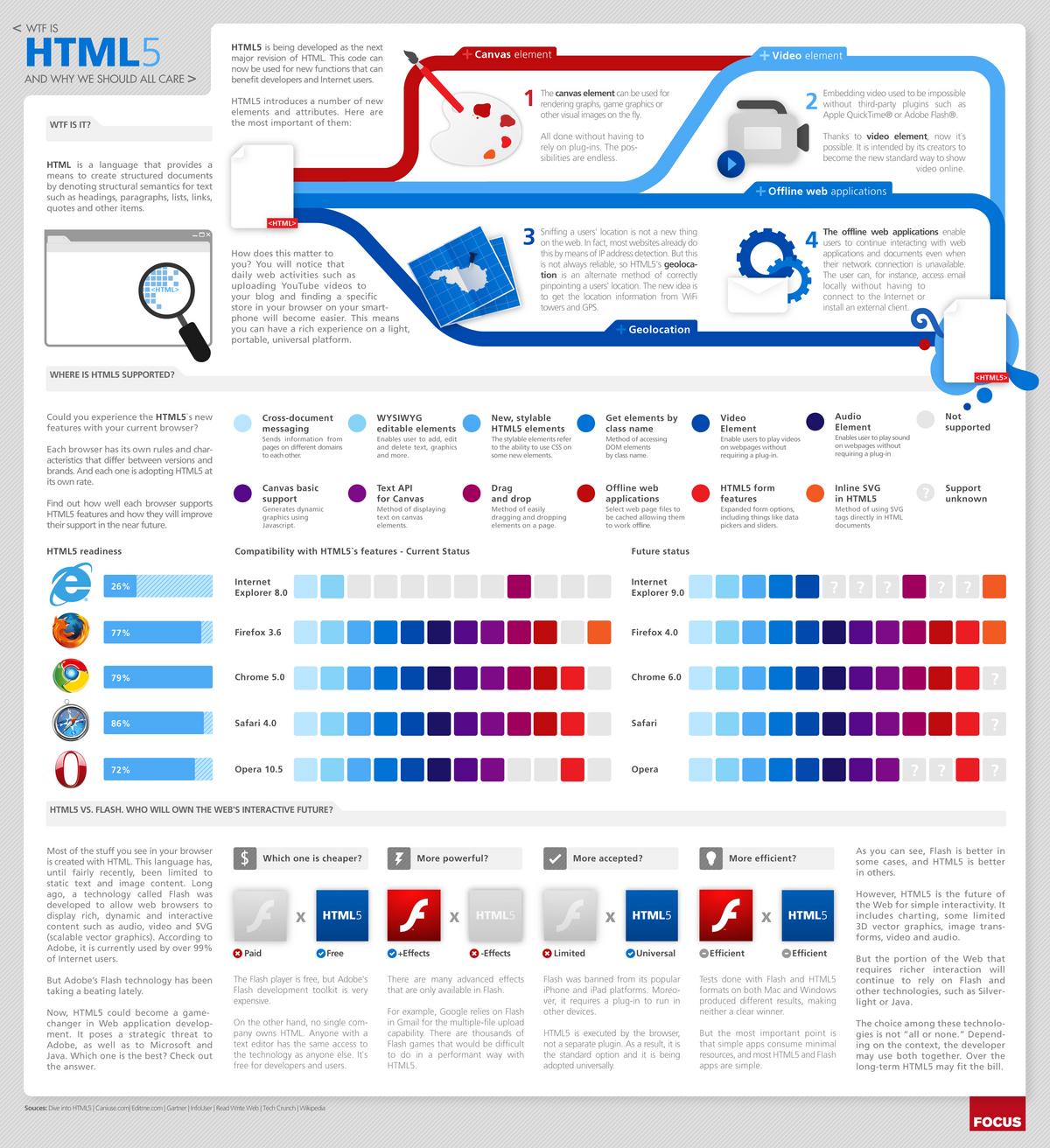 브라우저 - HTML5