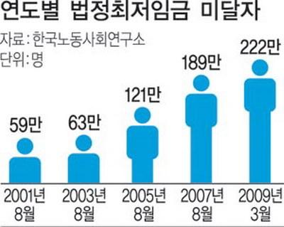 성북동 어느 카페 직원의 월급은 70만원 : 성북동에서 카페 운영하는 어느 개샹노무시키가 직원에게 주는 노동의 댓가