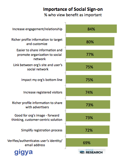 Social Sign-On 도입 시 얻을 수 있는 이점. 미국 EDGE RESEARCH 조사, 2010년 9월