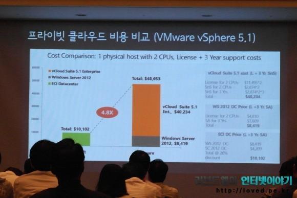 윈도우 서버 2012 플라이빗 클라우드 비용 비교