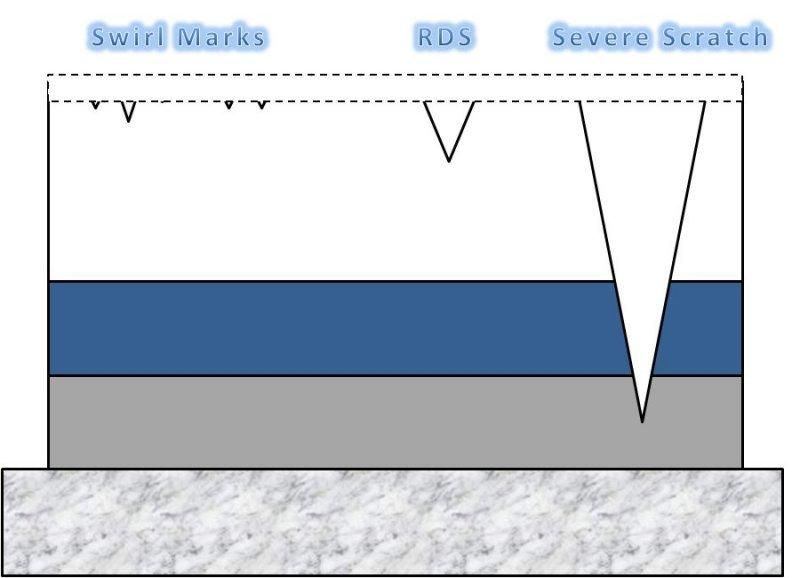 Car Paint Hardness Chart
