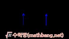 두 원의 위치관계 정리표