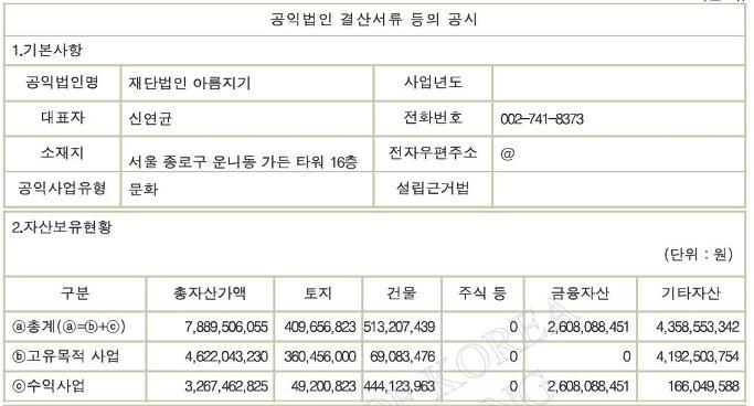 홍석현 아름지기, 한옥보존 뒷전?-기부금 상당액 금융상품에 투자했다[국세청 결산보고서 확인]