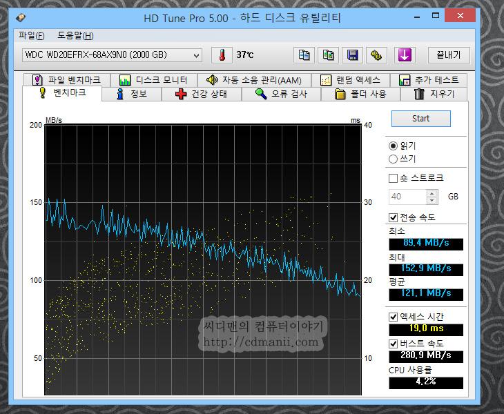 WD RED, WD 레드, 웨스턴디지털 레드, 레드 NAS, NAS, 나스, NAS 전용, 하드디스크, 리뷰, 후기, 사용기, WD RED 사용기, WD RED 리뷰, 2TB, 3TB, 1TB, 웨스턴 디지털 레드 NAS, 신제품, 소음, 전력소모량, 온도,WD RED 2TB를 사용해봤습니다. 드디어 리뷰를 쓰게되었네요. 웨스턴디지털 레드 시리즈는 NAS에 최적화된 하드디스크인데요. 저소음에 저발열 높은 안정성을 가진 하드디스크 입니다. WD RED 2TB를 처음 만져보기전에 저도 궁금한점이 있었습니다. 정말 조용할까? 그리고 속도는 어느정도가 될까? 하는것이었는데요. 이벤에 그것을 풀어보고자 실제로 WD RED 2TB를 사용해보면서 소음계로 외부 테스트를 해보고 성능 벤치마크도 해보았습니다. 근데 생각보다는 성능이 좋네요.  WD 그린 시리즈보다 더 성능이 괜찮았습니다. 이정도면 RAID로 연결해서 NAS에서 사용하더라도 성능은 충분할듯하네요. 물론 이정도 급을 쓰려면 NAS도 상당히 고가를 써야할듯하다는 느낌이 들었습니다. 엑세스타임은 좀 느리긴하지만, 운영체제용으로 쓸것은 아니므로 충분할듯하구요. 소음도 상당히 정숙한 편이었으나 근데 생각보다는 모터회전음이 느껴졌습니다. 아주 조용한곳에서 켜보면 분명 켜져 있다는것을 느낄 수 있는정도. 2.5인치 타입의 하드디스크보다는 확실히 큰 소음이었습니다. 물론 이건 아래에서 자세히 확인 하세요.