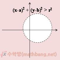 부등식의 영역 - f(x, y) > 0