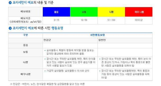 초미세먼지(PM 2.5) 예보 등급 및 행동요령(출처: 환경부)