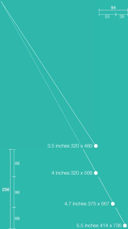 아이폰 기준해상도 비교표
