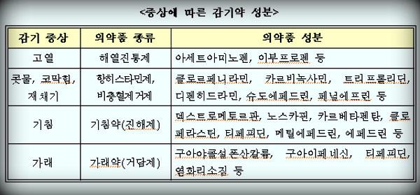 감기-감기약-해열진통제-천식-만성폐쇄성질환-의약품-약품-건강-가래-기침