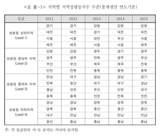 『2016년 지역별 성평등 수준 분석 연구』 30p 지역별 지역성평등지수 수준