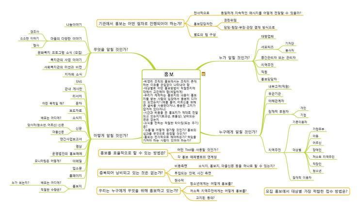 홍보 마인드맵 - 전재일 선생님
