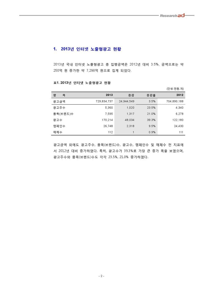 2013년 인터넷 노출형광고 결산 보고