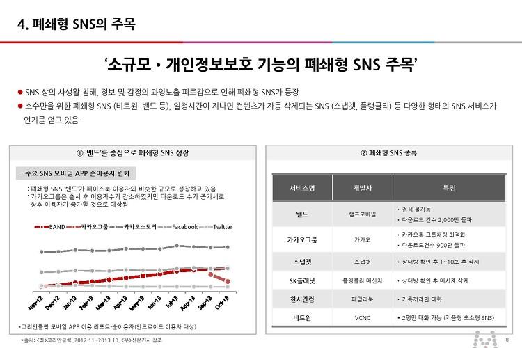 '소규모•개인정보보호 기능의 폐쇄형 SNS 주목'