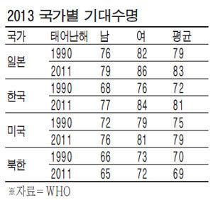 기대수명_국가별_2013년