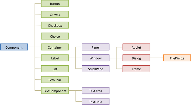 awt components in java pdf