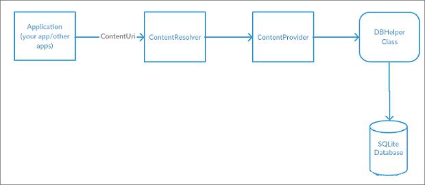 안드로이드 개발 ContentProvider, ContentResolver 이용해서 연락처 가져오는 방법