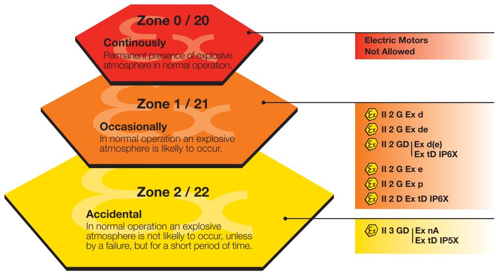 플랜트 엔지니어링 Explosion Protection 위험지역 분류 및 방폭 등급